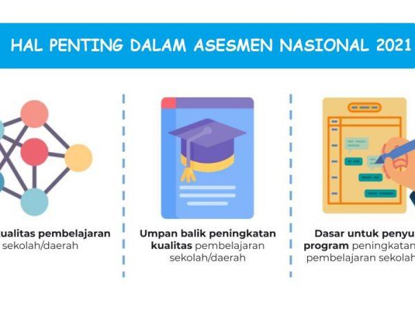 15 Hal Penting Dalam Asesmen Nasional 2021